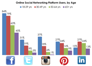 Online-Social-Network-Platform-Users-By-Age